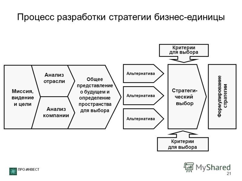 ПРО-ИНВЕСТ 21 Альтернатива Стратеги- ческий выбор Критерии для выбора Критерии для выбора Формулирование стратегии Миссия, видение и цели Анализ отрасли Анализ компании Общее представление о будущем и определение пространства для выбора Процесс разра