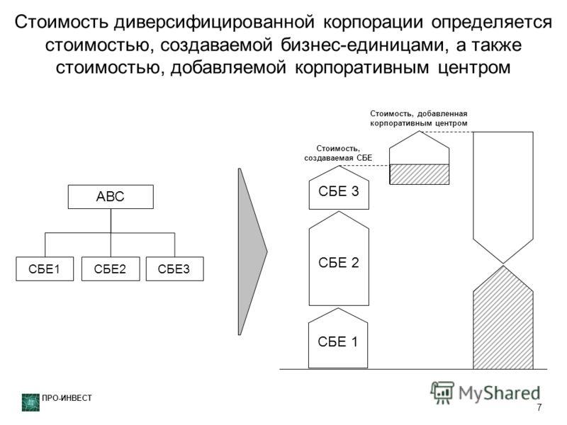 ПРО-ИНВЕСТ 7 Стоимость диверсифицированной корпорации определяется стоимостью, создаваемой бизнес-единицами, а также стоимостью, добавляемой корпоративным центром СБЕ 1 СБЕ 2 СБЕ 3 Стоимость, создаваемая СБЕ Стоимость, добавленная корпоративным центр