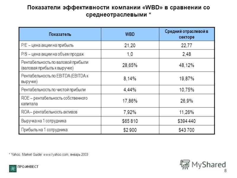 ПРО-ИНВЕСТ 8 Показатели эффективности компании «WBD» в сравнении со среднеотраслевыми * ПоказательWBD Средний отраслевой в секторе P/E – цена акции на прибыль 21,2022,77 P/S – цена акции на объем продаж 1,02,48 Рентабельность по валовой прибыли (вало