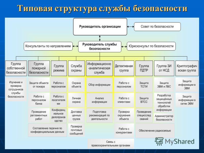 Типовая структура службы безопасности