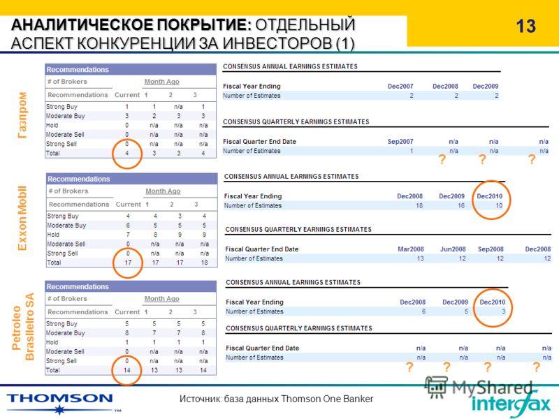 АНАЛИТИЧЕСКОЕ ПОКРЫТИЕ: ОТДЕЛЬНЫЙ АСПЕКТ КОНКУРЕНЦИИ ЗА ИНВЕСТОРОВ (1) 13 Газпром Exxon Mobil Источник: база данных Thomson One Banker ??? ???? Petroleo Brasileiro SA