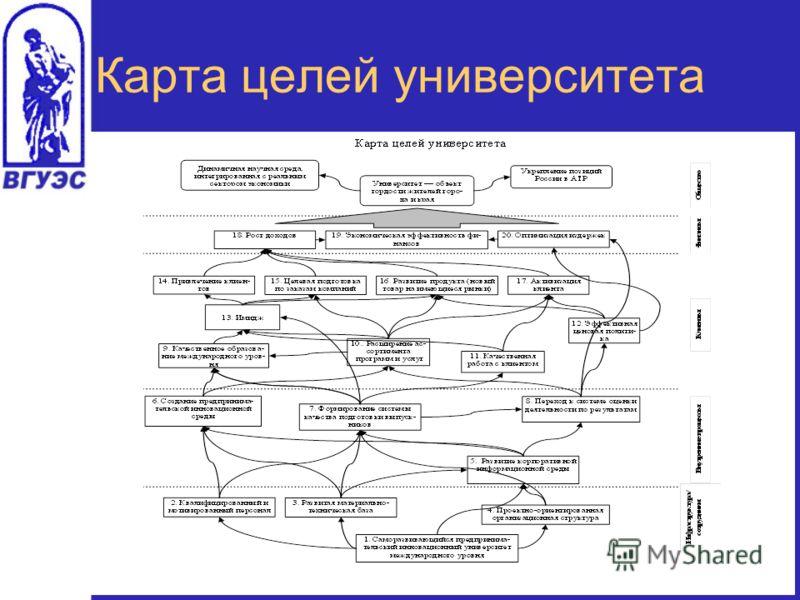 Карта целей университета