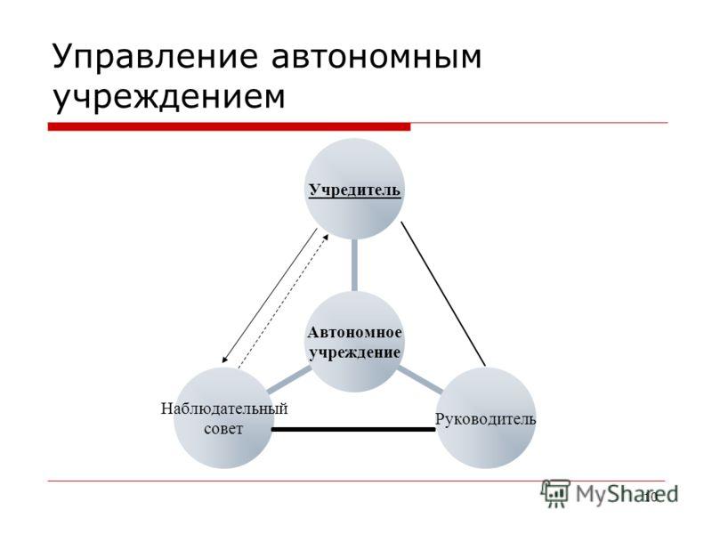 10 Управление автономным учреждением