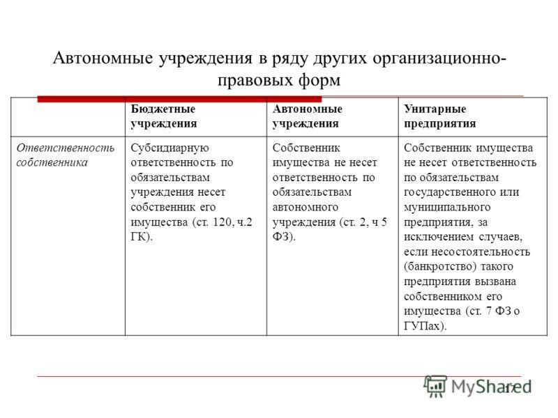 17 Автономные учреждения в ряду других организационно- правовых форм Бюджетные учреждения Автономные учреждения Унитарные предприятия Ответственность собственника Субсидиарную ответственность по обязательствам учреждения несет собственник его имущест