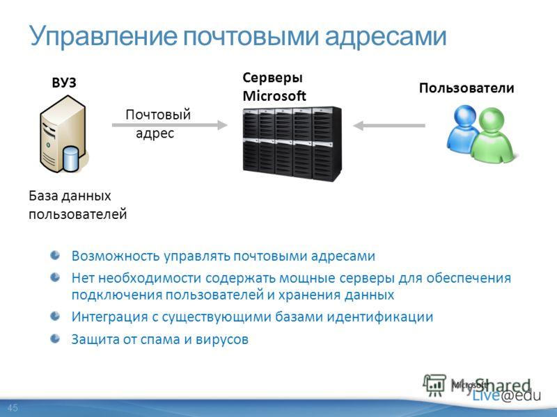 45 Управление почтовыми адресами База данных пользователей Почтовый адрес Серверы Microsoft Возможность управлять почтовыми адресами Нет необходимости содержать мощные серверы для обеспечения подключения пользователей и хранения данных Интеграция с с