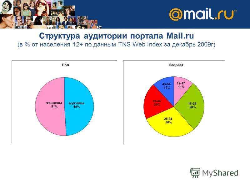 Структура аудитории портала Mail.ru (в % от населения 12+ по данным TNS Web Index за декабрь 2009г)