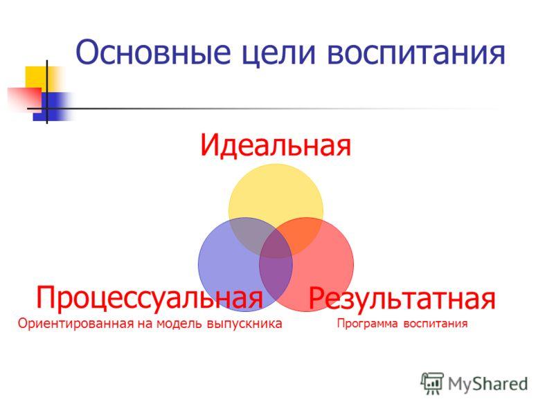 Основные цели воспитания Идеальная Результатная Программа воспитания Процессуальная Ориентированная на модель выпускника