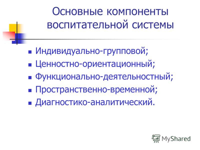 Основные компоненты воспитательной системы Индивидуально-групповой; Ценностно-ориентационный; Функционально-деятельностный; Пространственно-временной; Диагностико-аналитический.