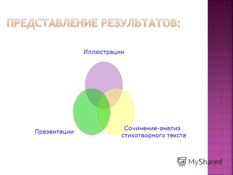 Иллюстрации Сочинение- анализ стихотворного текста Презентации