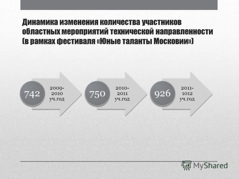 Динамика изменения количества участников областных мероприятий технической направленности (в рамках фестиваля «Юные таланты Московии») 2009- 2010 уч.год 742 2010- 2011 уч.год 750 2011- 1012 уч.год 926