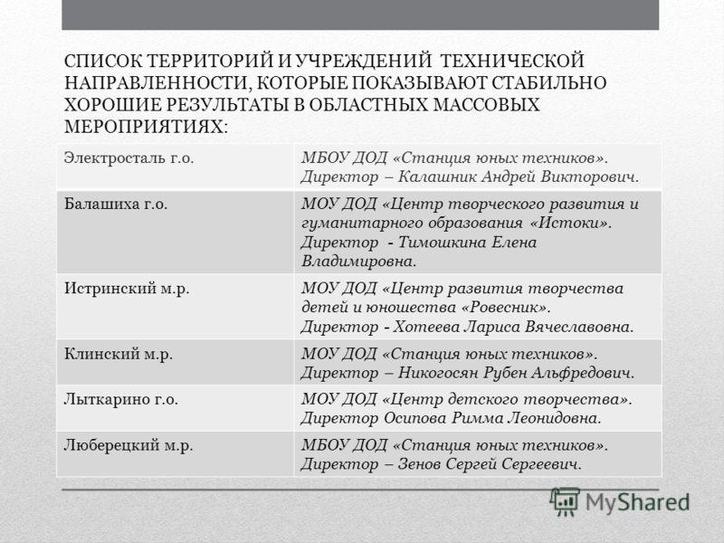 СПИСОК ТЕРРИТОРИЙ И УЧРЕЖДЕНИЙ ТЕХНИЧЕСКОЙ НАПРАВЛЕННОСТИ, КОТОРЫЕ ПОКАЗЫВАЮТ СТАБИЛЬНО ХОРОШИЕ РЕЗУЛЬТАТЫ В ОБЛАСТНЫХ МАССОВЫХ МЕРОПРИЯТИЯХ: Электросталь г.о.МБОУ ДОД «Станция юных техников». Директор – Калашник Андрей Викторович. Балашиха г.о.МОУ Д