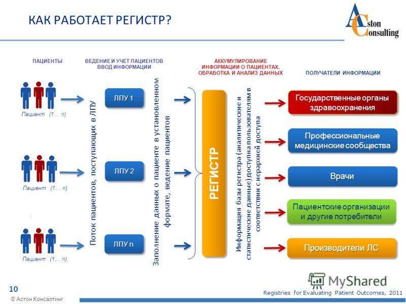 10 © Астон Консалтинг КАК РАБОТАЕТ РЕГИСТР? ПАЦИЕНТЫ РЕГИСТР Пациент (1… n) … Заполнение данных о пациенте в установленном формате, ведение пациентов ВЕДЕНИЕ И УЧЕТ ПАЦИЕНТОВ ВВОД ИНФОРМАЦИИ АККУМУЛИРОВАНИЕ ИНФОРМАЦИИ О ПАЦИЕНТАХ, ОБРАБОТКА И АНАЛИЗ