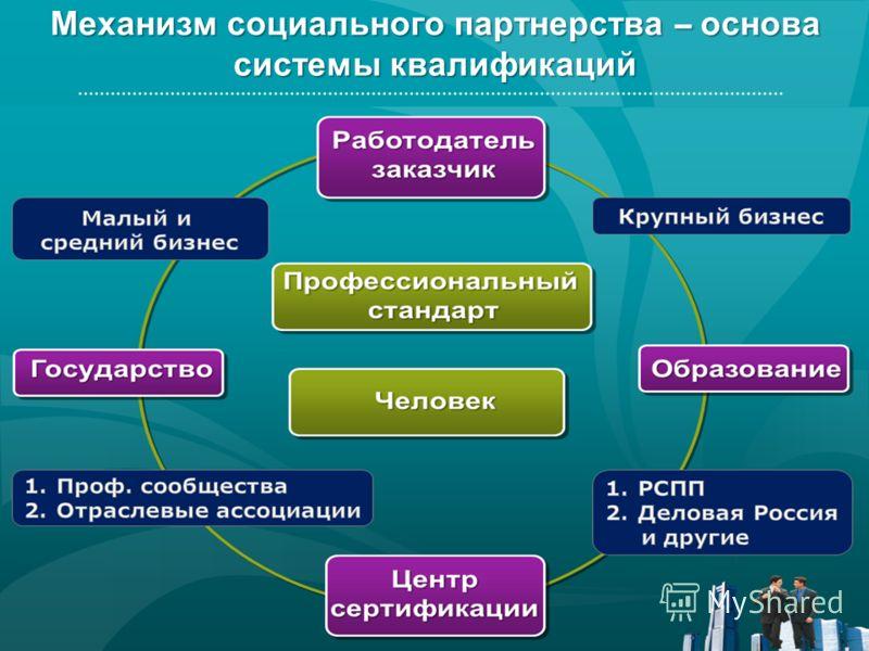 Механизм социального партнерства – основа системы квалификаций