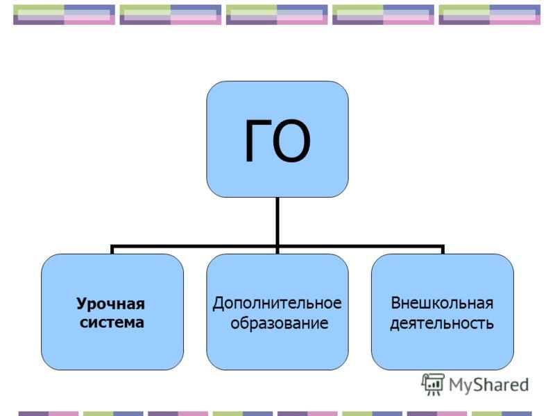 ГО Урочная система Дополнительное образование Внешкольная деятельность