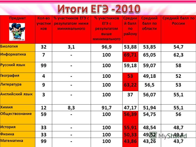 ПредметКол-во участни ков % участников ЕГЭ с результатом ниже минимального % участников ЕГЭ с результатом выше минимального Средни й балл по району Средний балл по области Средний балл по России Биология 323,196,953,8853,8554,7 Информатика 7-10069,71