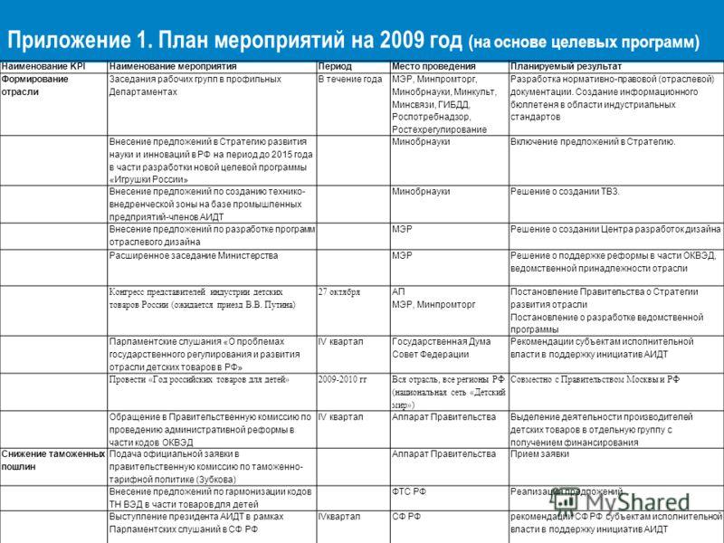 Приложение 1. План мероприятий на 2009 год (на основе целевых программ) Наименование KPIНаименование мероприятияПериодМесто проведенияПланируемый результат Формирование отрасли Заседания рабочих групп в профильных Департаментах В течение года МЭР, Ми