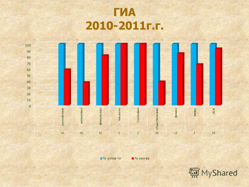 ГИА 2010-2011г.г.