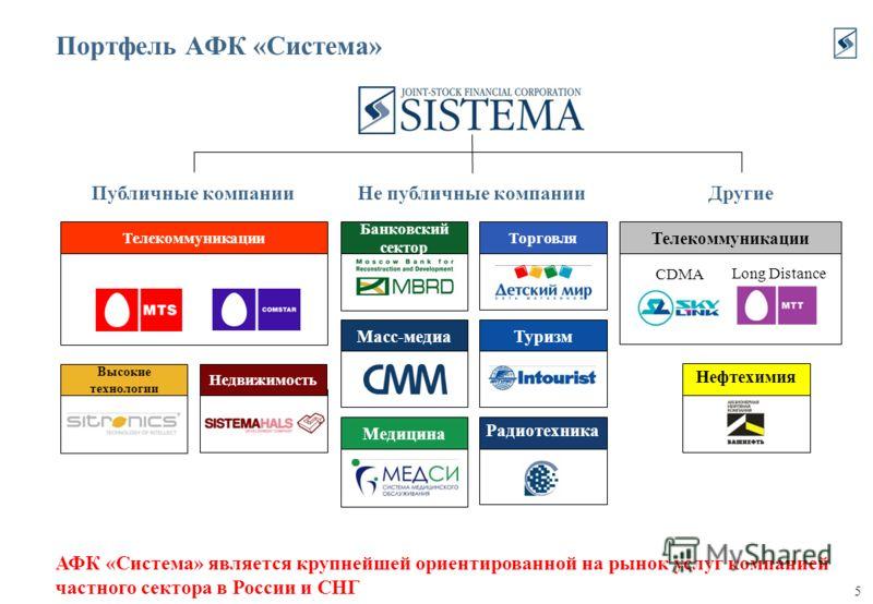 5 Телекоммуникации Портфель АФК «Система» Публичные компанииНе публичные компанииДругие CDMA Long Distance АФК «Система» является крупнейшей ориентированной на рынок услуг компанией частного сектора в России и СНГ Банковский сектор Медицина Радиотехн