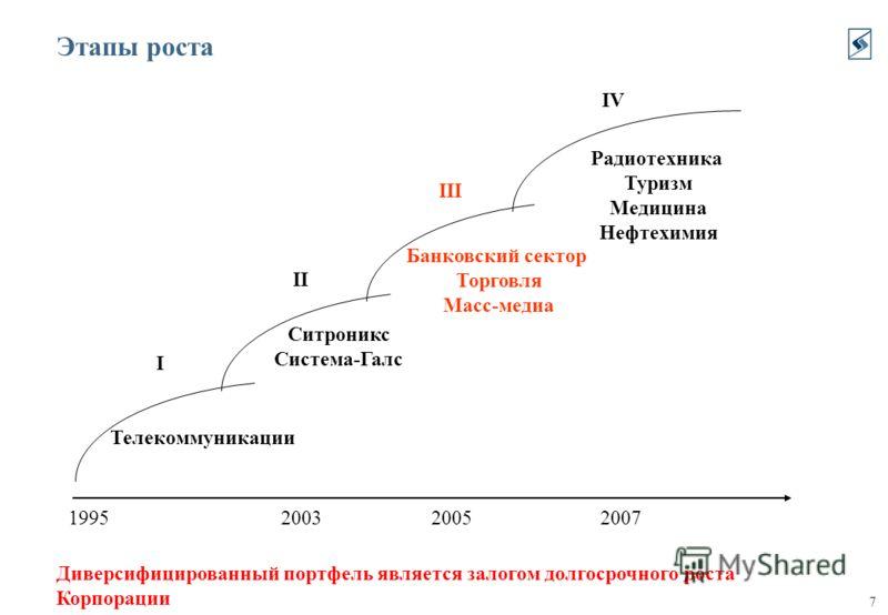 7 Этапы роста 1995 I II III IV Телекоммуникации Ситроникс Система-Галс Банковский сектор Торговля Масс-медиа Радиотехника Туризм Медицина Нефтехимия 200720052003 Диверсифицированный портфель является залогом долгосрочного роста Корпорации