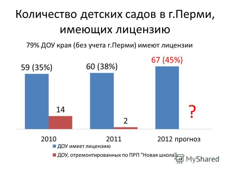 Количество детских садов в г.Перми, имеющих лицензию ? 79% ДОУ края (без учета г.Перми) имеют лицензии