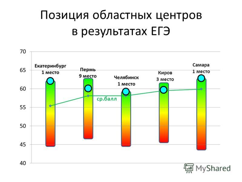 Позиция областных центров в результатах ЕГЭ Самара 1 место Киров 3 место ср.балл