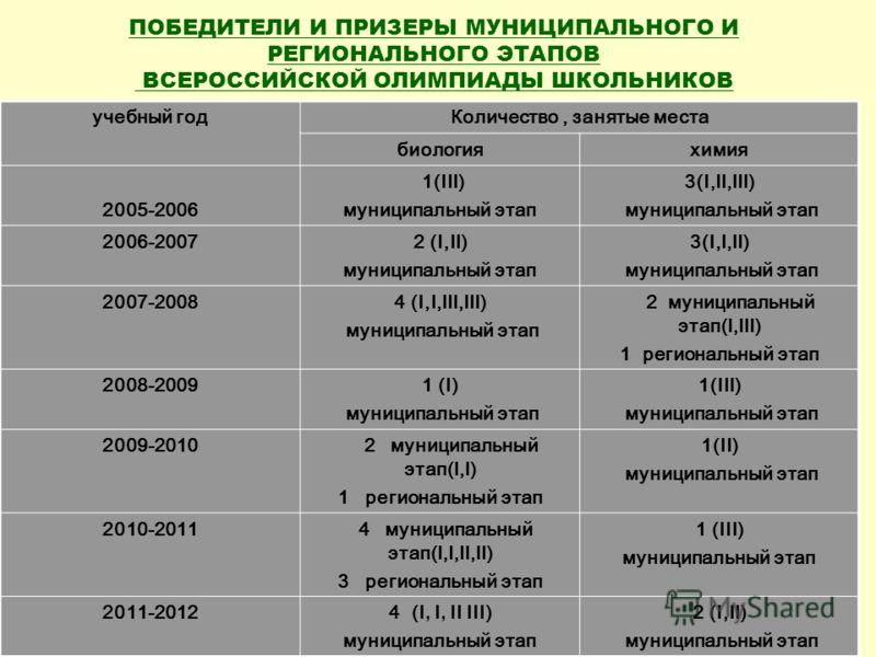 ПОБЕДИТЕЛИ И ПРИЗЕРЫ МУНИЦИПАЛЬНОГО И РЕГИОНАЛЬНОГО ЭТАПОВ ВСЕРОССИЙСКОЙ ОЛИМПИАДЫ ШКОЛЬНИКОВ учебный годКоличество, занятые места биологияхимия 2005-2006 1(III) муниципальный этап 3(I,II,III) муниципальный этап 2006-20072 (I,II) муниципальный этап 3