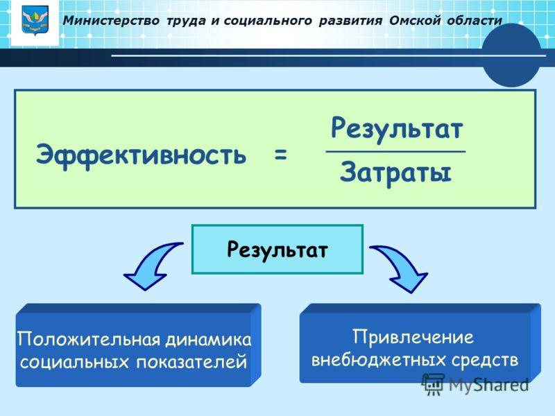 Министерство труда и социального развития Омской области Эффективность = Затраты Результат Положительная динамика социальных показателей Привлечение внебюджетных средств