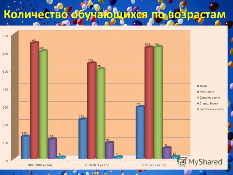 Количество обучающихся по возрастам