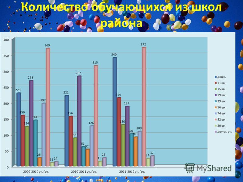 Количество обучающихся из школ района