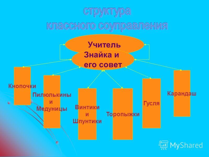 Учитель Знайка и его совет Кнопочки Пилюлькины и Медуницы Винтики и Шпунтики Торопыжки Гусля Карандаш