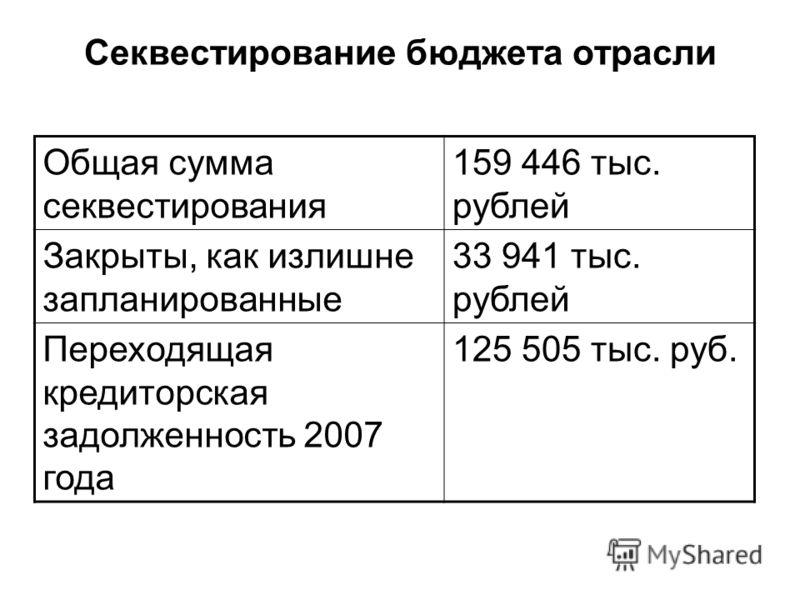 Секвестирование бюджета отрасли Общая сумма секвестирования 159 446 тыс. рублей Закрыты, как излишне запланированные 33 941 тыс. рублей Переходящая кредиторская задолженность 2007 года 125 505 тыс. руб.