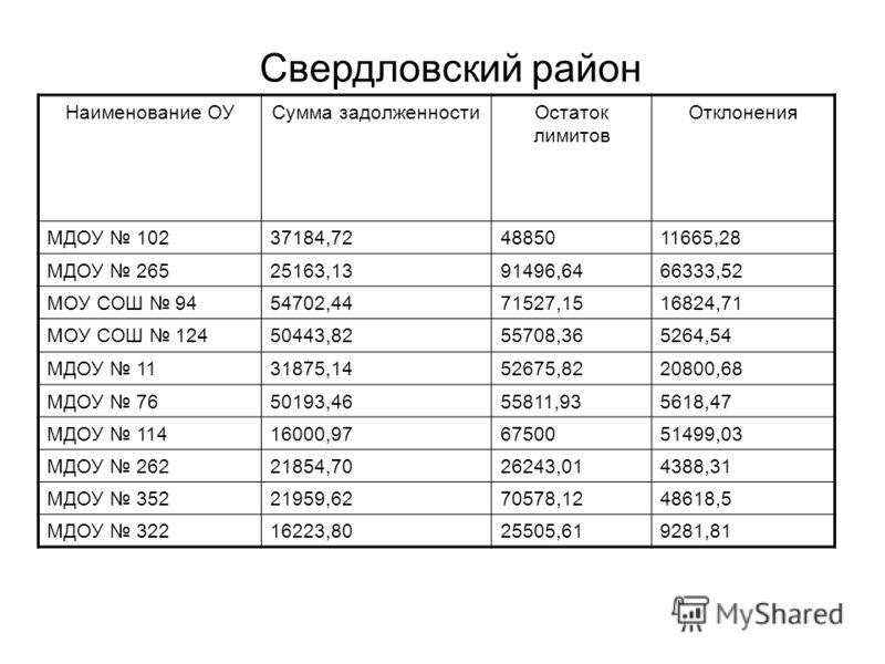 Наименование ОУСумма задолженностиОстаток лимитов Отклонения МДОУ 10237184,724885011665,28 МДОУ 26525163,1391496,6466333,52 МОУ СОШ 9454702,4471527,1516824,71 МОУ СОШ 12450443,8255708,365264,54 МДОУ 1131875,1452675,8220800,68 МДОУ 7650193,4655811,935
