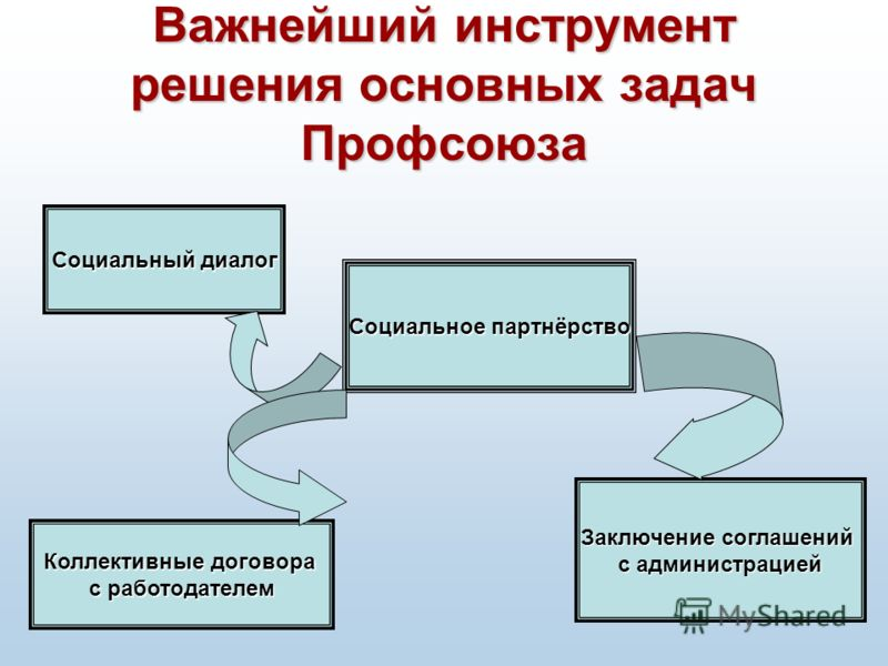 Важнейший инструмент решения основных задач Профсоюза Социальное партнёрство Социальный диалог Заключение соглашений с администрацией Коллективные договора с работодателем