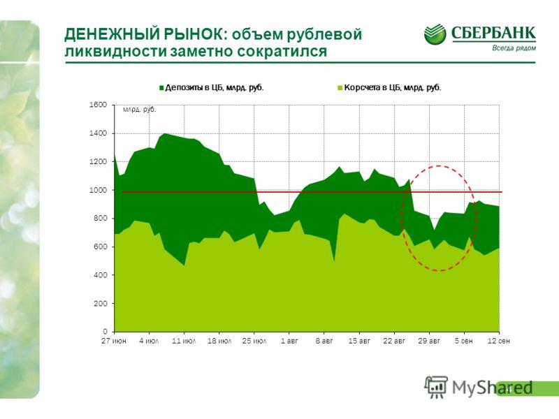 4 ДЕНЕЖНЫЙ РЫНОК: объем рублевой ликвидности заметно сократился