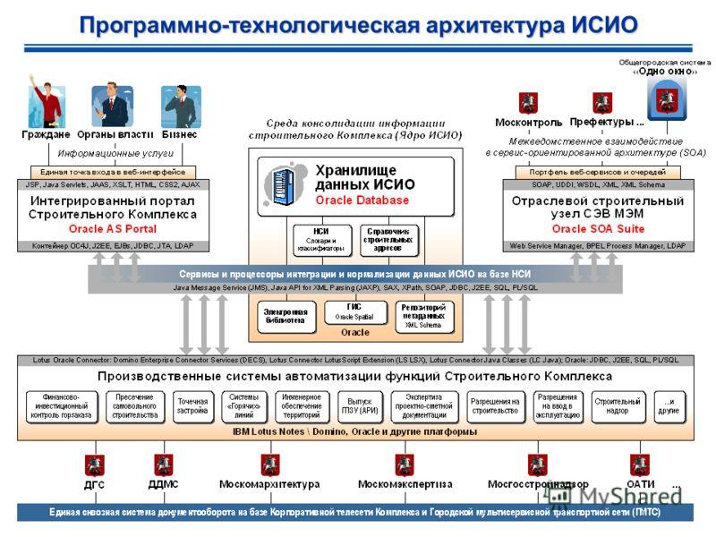 Программно-технологическая архитектура ИСИО