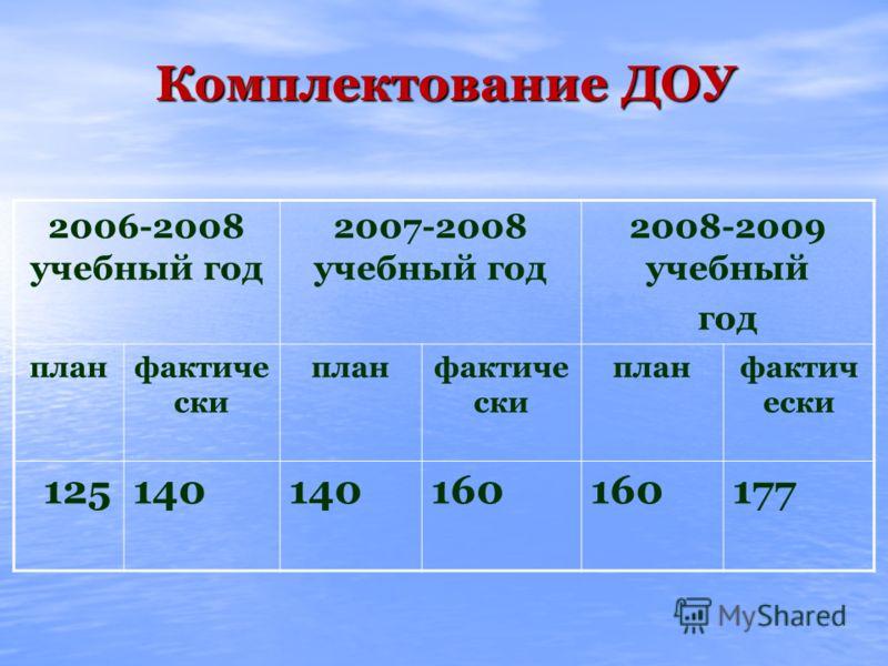 Комплектование ДОУ 2006-2008 учебный год 2007-2008 учебный год 2008-2009 учебный год планфактиче ски планфактиче ски планфактич ески 125140 160 177