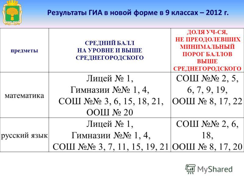 Результаты ГИА в новой форме в 9 классах – 2012 г. предметы СРЕДНИЙ БАЛЛ НА УРОВНЕ И ВЫШЕ СРЕДНЕГОРОДСКОГО ДОЛЯ УЧ-СЯ, НЕ ПРЕОДОЛЕВШИХ МИНИМАЛЬНЫЙ ПОРОГ БАЛЛОВ ВЫШЕ СРЕДНЕГОРОДСКОГО математика Лицей 1, Гимназии 1, 4, СОШ 3, 6, 15, 18, 21, ООШ 20 СОШ