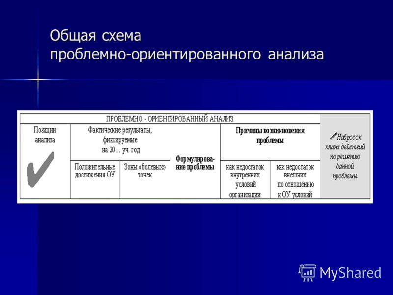 Общая схема проблемно-ориентированного анализа