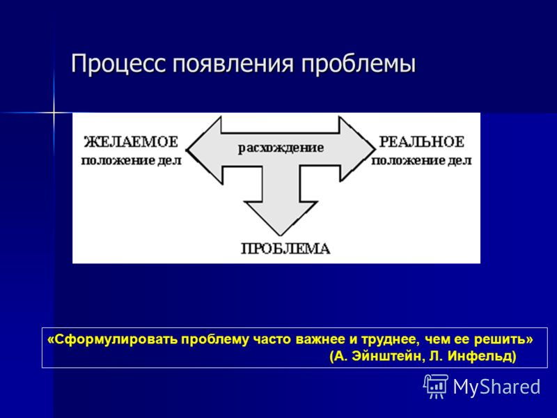Процесс появления проблемы «Сформулировать проблему часто важнее и труднее, чем ее решить» (А. Эйнштейн, Л. Инфельд)