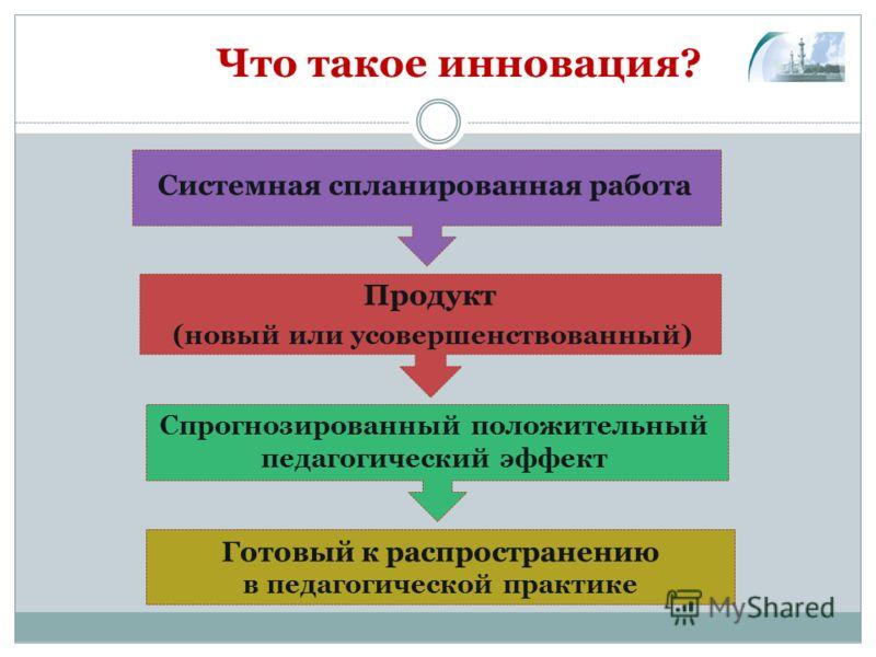 Что такое инновация? Системная спланированная работа Продукт (новый или усовершенствованный) Спрогнозированный положительный педагогический эффект Готовый к распространению в педагогической практике