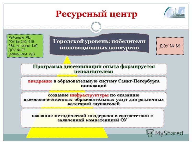 Ресурсный центр Городской уровень: победители инновационных конкурсов Программа диссеминации опыта формируется исполнителем: внедрение в образовательную систему Санкт-Петербурга инноваций создание инфраструктуры по оказанию высококачественных образов