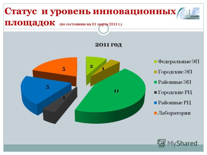 Статус и уровень инновационных площадок (по состоянию на 01 марта 2011 г.)