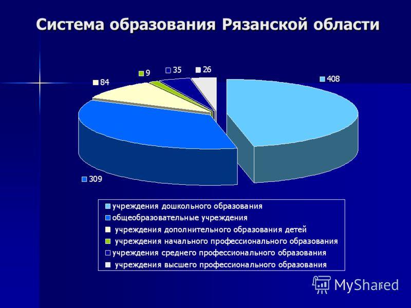 1 Система образования Рязанской области