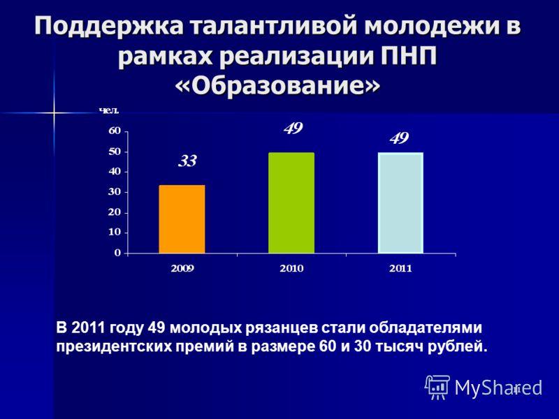 11 Поддержка талантливой молодежи в рамках реализации ПНП «Образование» В 2011 году 49 молодых рязанцев стали обладателями президентских премий в размере 60 и 30 тысяч рублей.