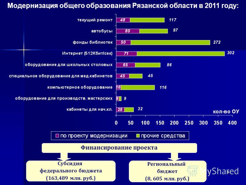 666 Модернизация общего образования Рязанской области в 2011 году: Финансирование проекта Субсидия федерального бюджета (163,489 млн. руб.) Региональный бюджет (8, 605 млн. руб.)