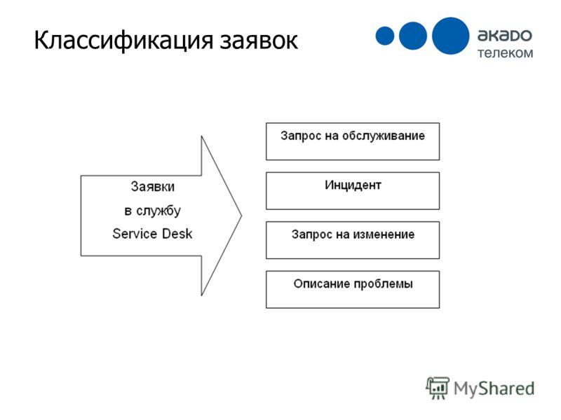 Классификация заявок