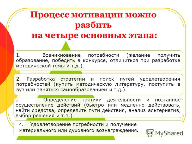 Процесс мотивации можно разбить на четыре основных этапа: 1. Возникновение потребности (желание получить образование, победить в конкурсе, отличиться при разработке методической темы и т.д.). 2. Разработка стратегии и поиск путей удовлетворения потре