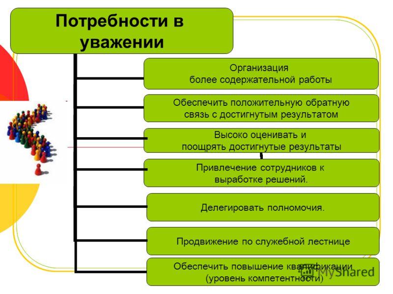 Обеспечить повышение квалификации (уровень компетентности ) Продвижение по служебной лестнице Делегировать полномочия.