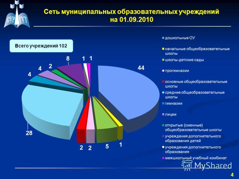 4 Сеть муниципальных образовательных учреждений на 01.09.2010 Всего учреждений 102