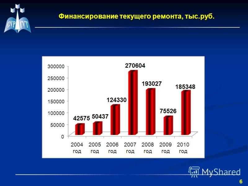 6 Финансирование текущего ремонта, тыс.руб.